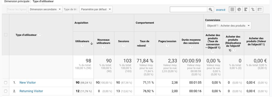 chiffres google analytics